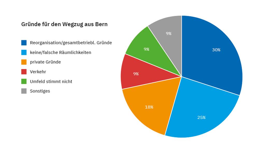 Gründe für den Wegzug bon Firmen aus der Stadt Bern_Grafik