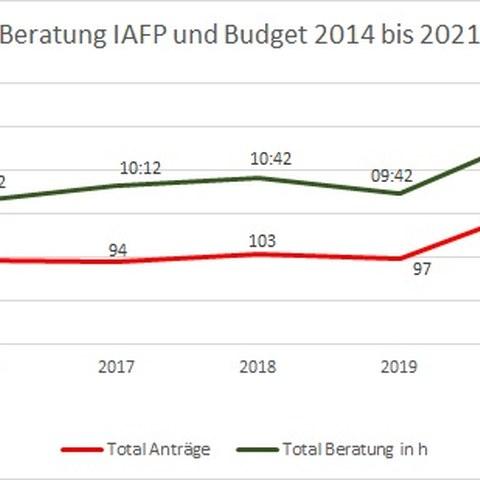 Gemeinsamen Beratung IAFP und PGB