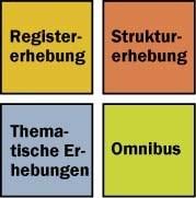 Schematische Darstellung der Erhebungen der neuen Volkszählung