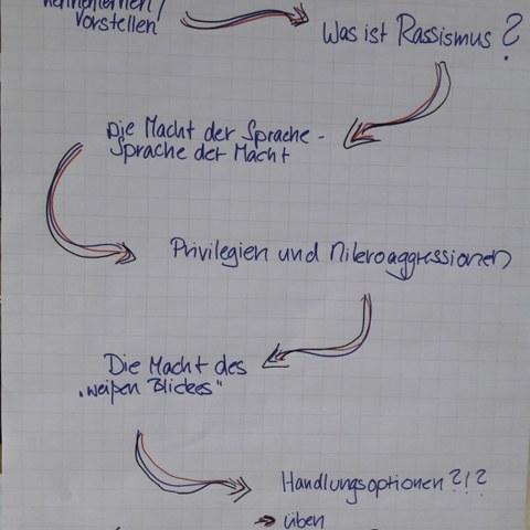 Exit Racism: Workshop (Cooperaxion). Vergrösserte Ansicht