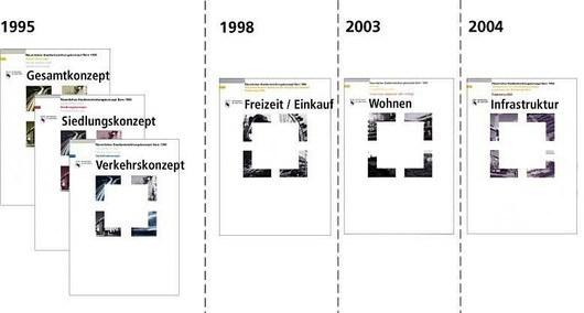 Zeitleiste zu den Grundlagen der räumlichen Stadtentwicklung, STEK 95